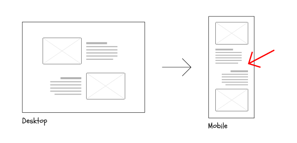 Example of bad responsive flow