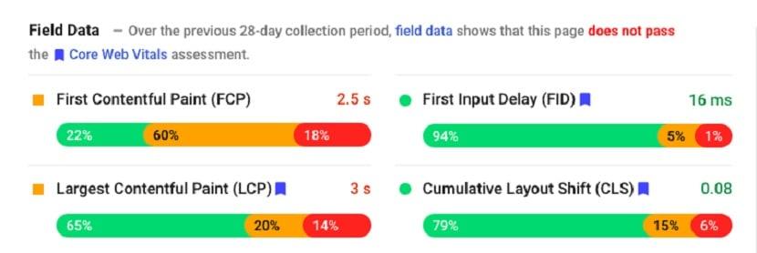 Google PageSpeed field data