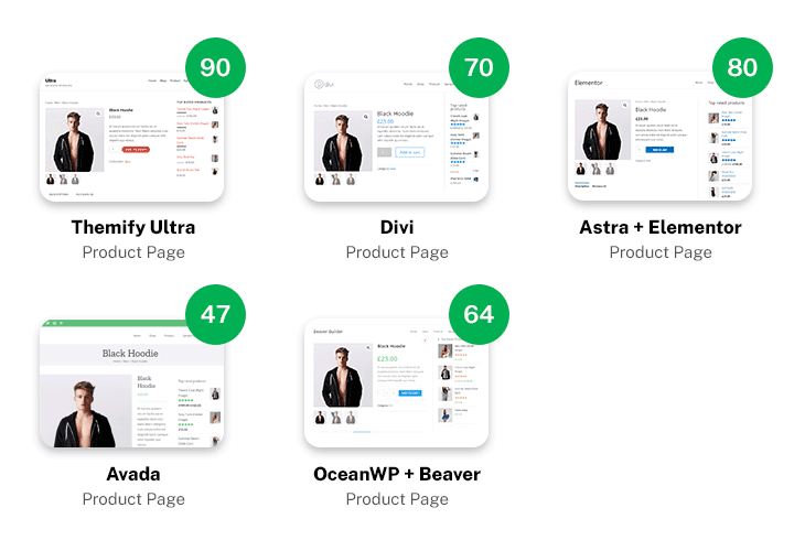 Pagespeed result: product page